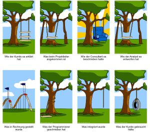 Requirements Engeneering - Anforderungsmanagement